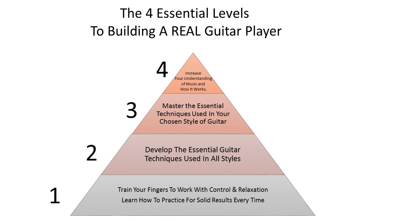 The 4 Essential Levels of Guitar Success